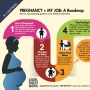 Roadmap of your rights at work during and after pregnancy
