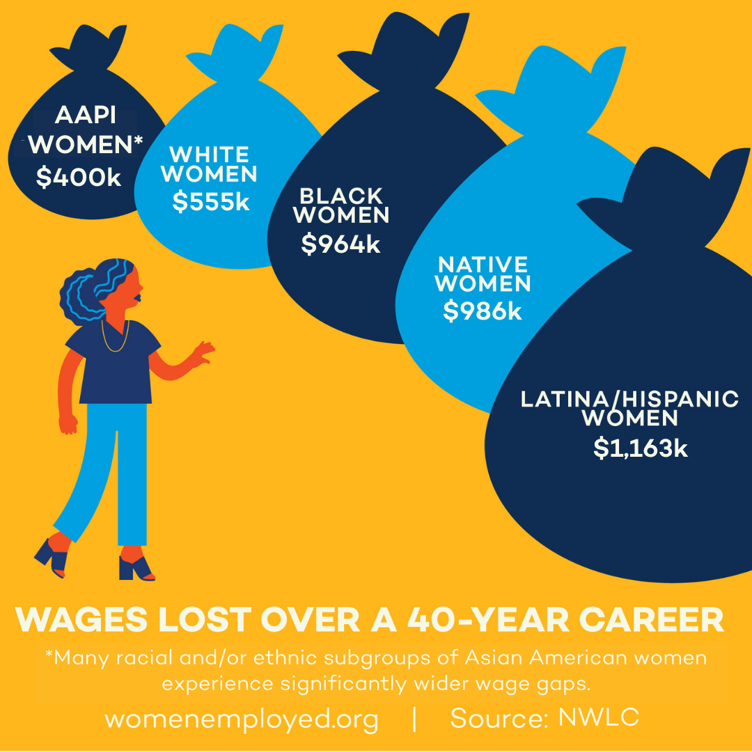Infographic showing the wages lost over a 40 year career, with a woman next to bags of money of various sizes: AAPI Women at 400k, white women at $555k, black women at $964k, native women at $986k, and Latina/Hispanic women at $1,163k.